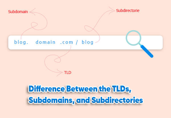 difference between the tlds, subdomains, and subdirectories